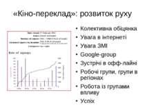 «Кіно-переклад»: розвиток руху Колективна обіцянка Увага в інтернеті Увага ЗМ...