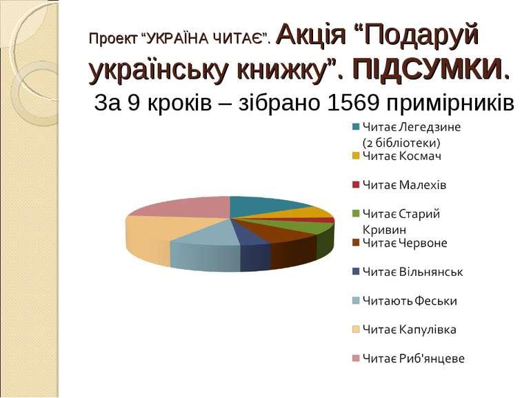 """Проект """"УКРАЇНА ЧИТАЄ"""". Акція """"Подаруй українську книжку"""". ПІДСУМКИ. За 9 кро..."""