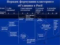Порядок формування кластерного об'єднання в Росії 1 2 3 4 5 6 7 8 9 10 Кількі...