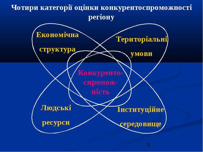 Чотири категорії оцінки конкурентоспроможності регіону