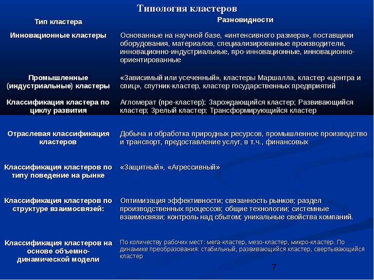 Типология кластеров