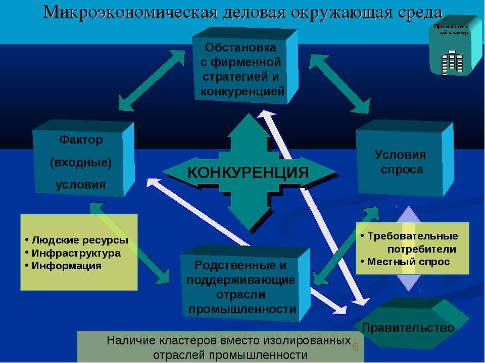 Микроэкономическая деловая окружающая среда Наличие кластеров вместо изолиров...