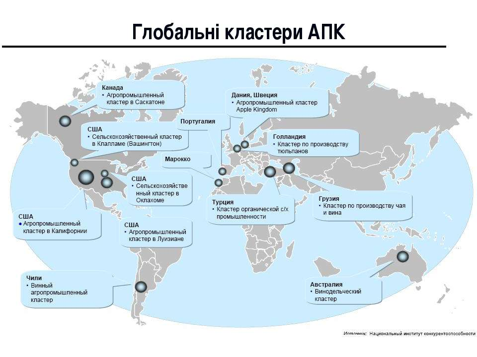 Глобальні кластери АПК