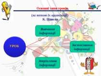 Основні типи уроків (за метою їх організації) К. Плиско Вивчення інформації З...