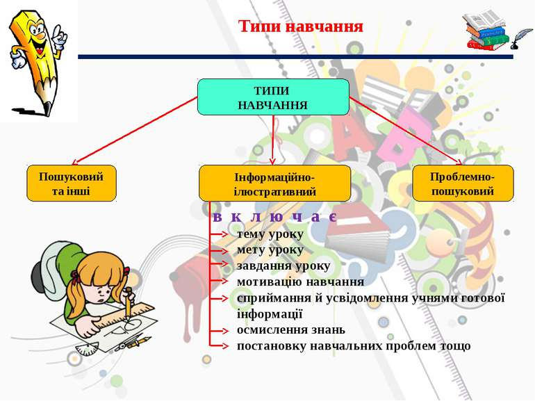 Типи навчання ТИПИ НАВЧАННЯ Пошуковий та інші Інформаційно-ілюстративний Проб...