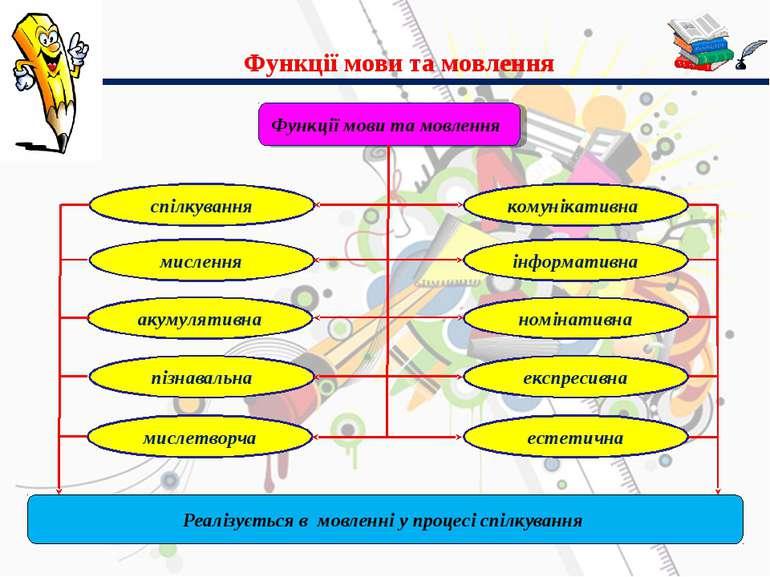 Функції мови та мовлення Функції мови та мовлення спілкування мислення акумул...