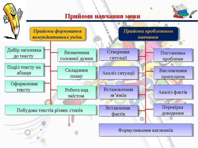 Прийоми навчання мови Прийоми формування комунікативних умінь Прийоми проблем...