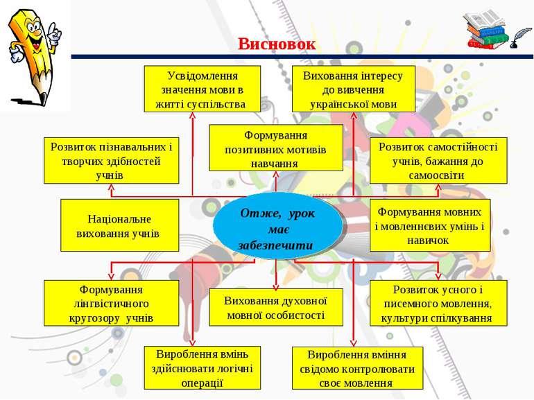 Висновок Отже, урок має забезпечити Усвідомлення значення мови в житті суспіл...