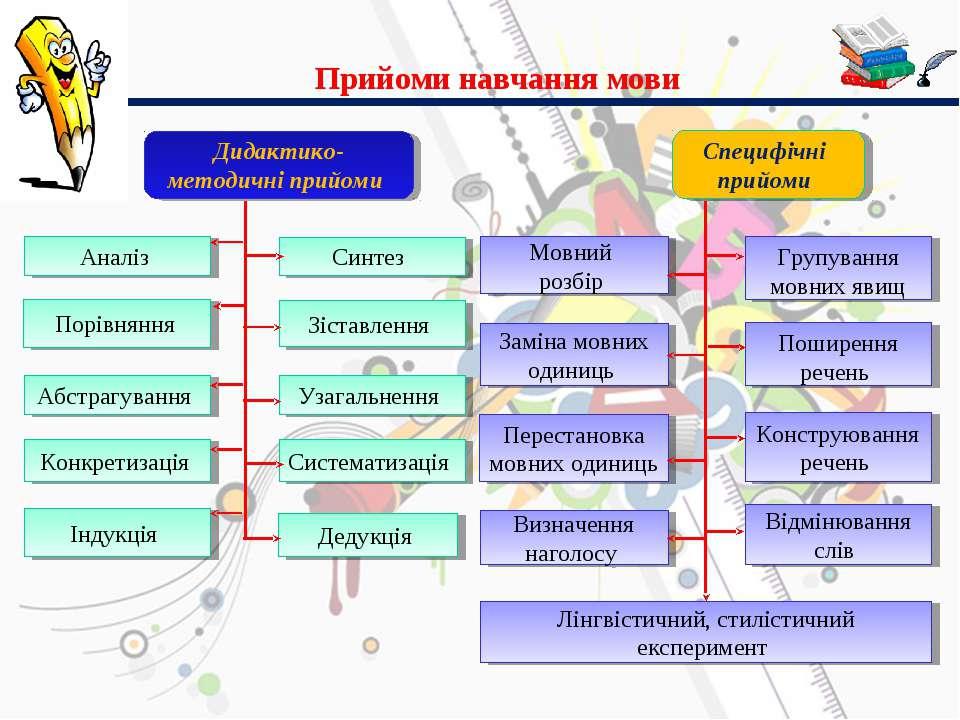Прийоми навчання мови Дидактико-методичні прийоми Специфічні прийоми Аналіз П...