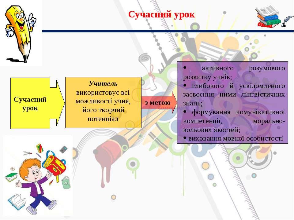 Сучасний урок Сучасний урок Учитель використовує всі можливості учня, його тв...