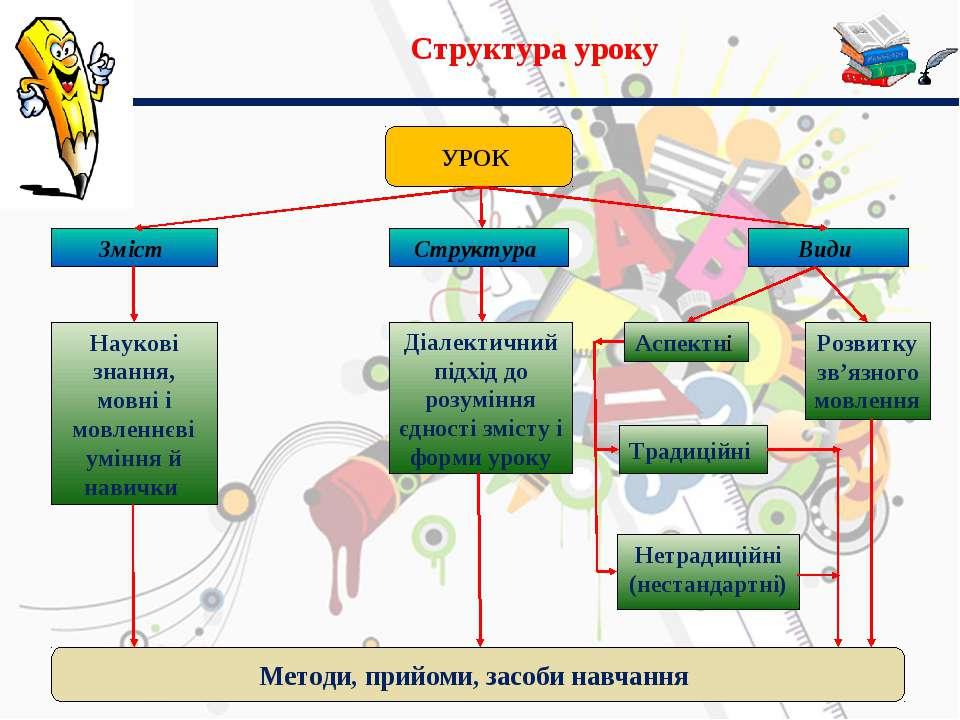 Структура уроку УРОК Зміст Структура Види Наукові знання, мовні і мовленнєві ...