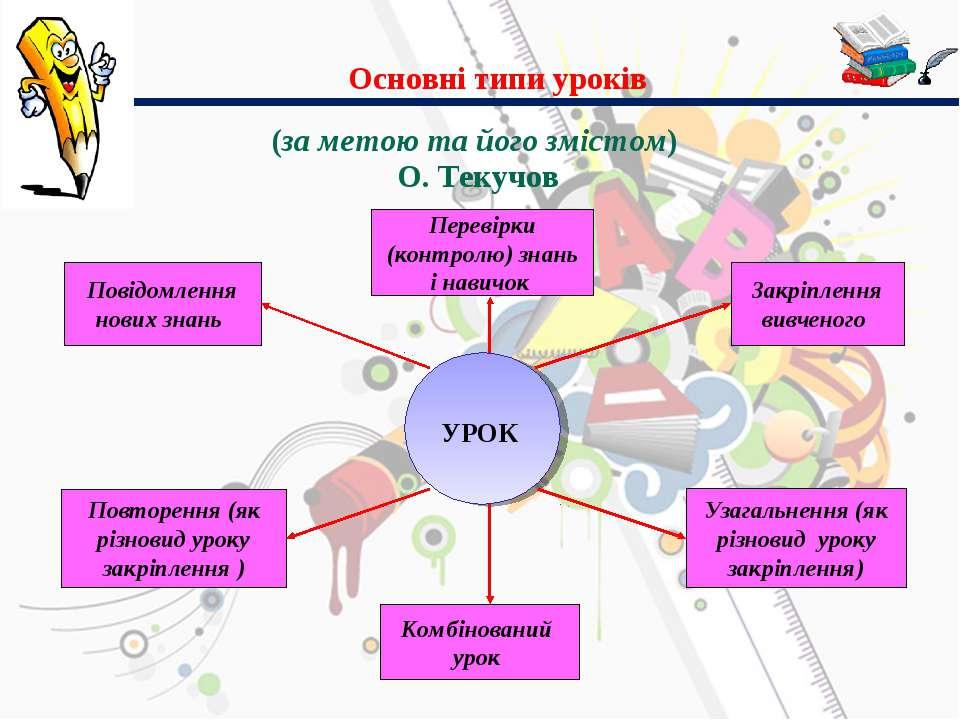(за метою та його змістом) О. Текучов Основні типи уроків УРОК Повідомлення н...