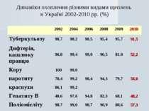Динаміки охоплення різними видами щеплень в Україні 2002-2010 рр. (%)