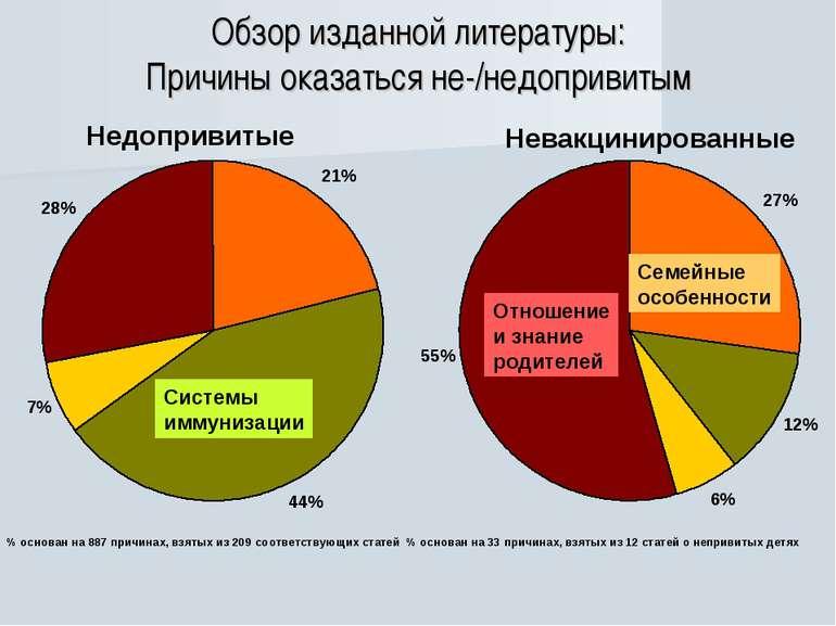 Обзор изданной литературы: Причины оказаться не-/недопривитым % основан на 88...