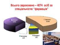 """Всього зараховано – 4074 осіб за спеціальністю """"фармація"""""""