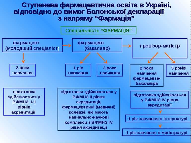 Ступенева фармацевтична освіта в Україні, відповідно до вимог Болонської декл...