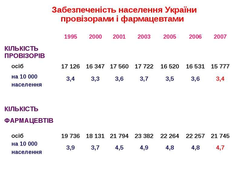 Забезпеченість населення України провізорами і фармацевтами