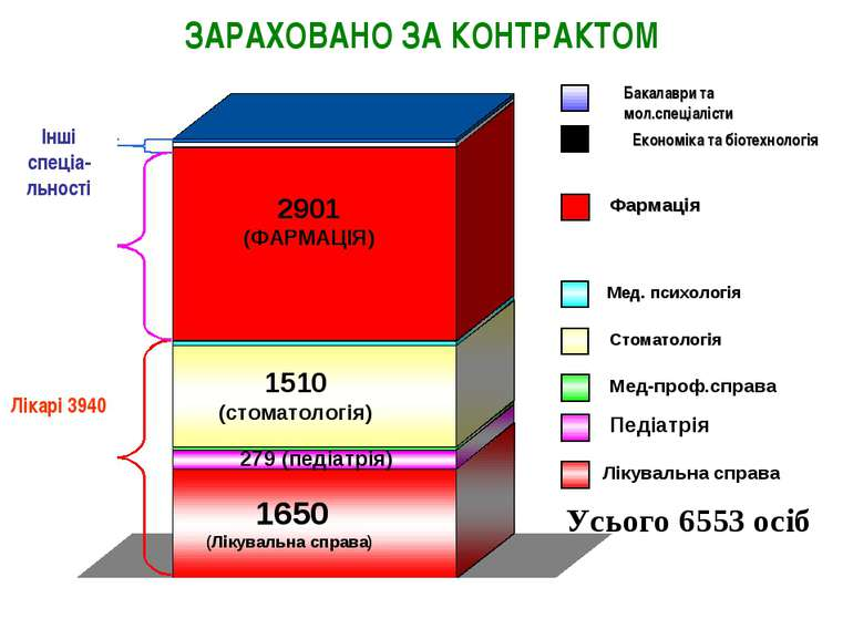 ЗАРАХОВАНО ЗА КОНТРАКТОМ Лікувальна справа Мед-проф.справа Бакалаври та мол.с...