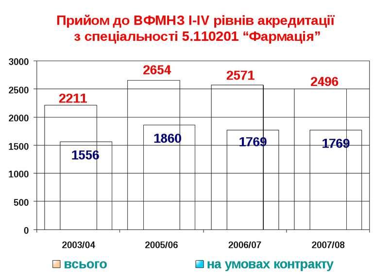 """Прийом до ВФМНЗ I-IV рівнів акредитації з спеціальності 5.110201 """"Фармація"""""""