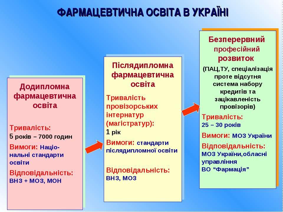 ФАРМАЦЕВТИЧНА ОСВІТА В УКРАЇНІ Додипломна фармацевтична освіта Тривалість: 5 ...