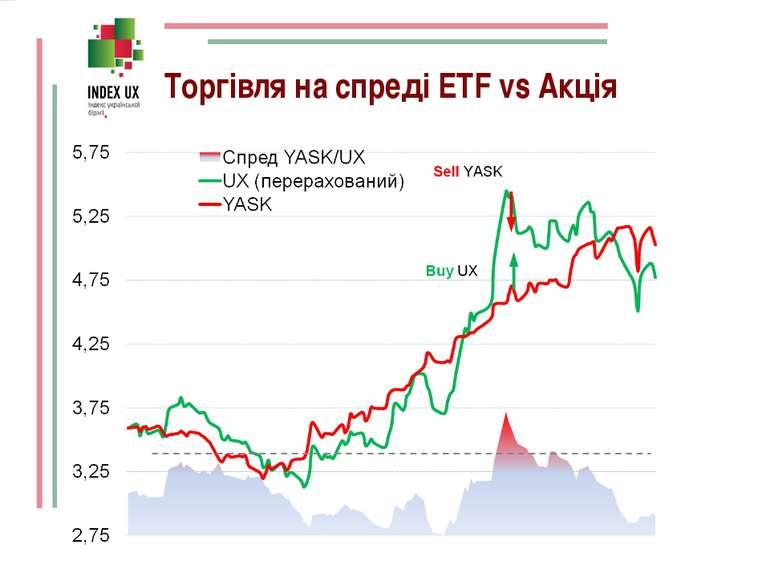 Торгівля на спреді ETF vs Акція