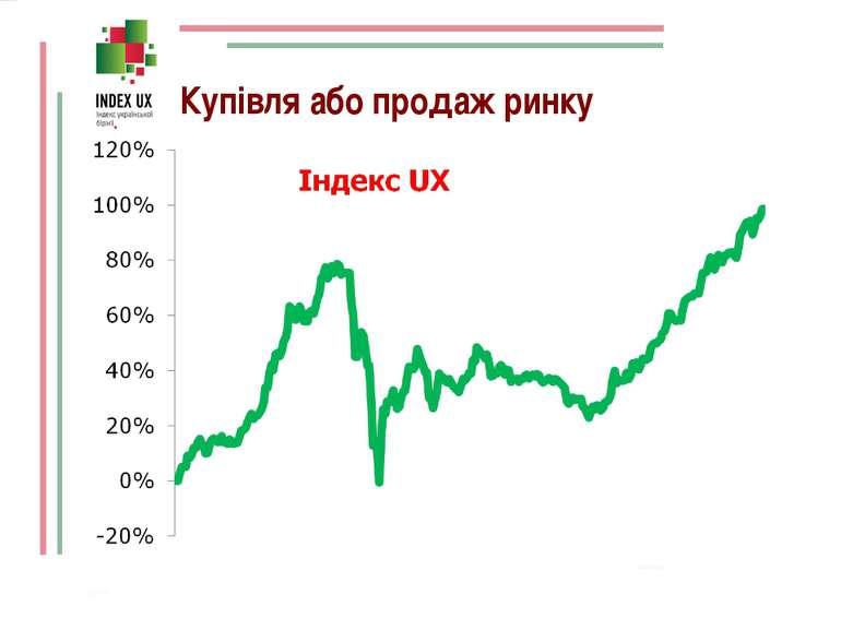 Купівля або продаж ринку