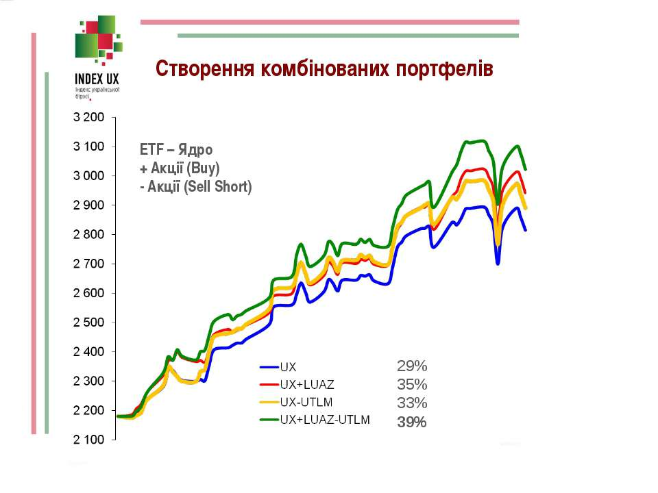 Створення комбінованих портфелів 29% 35% 33% 39% ETF – Ядро + Акції (Buy) - А...