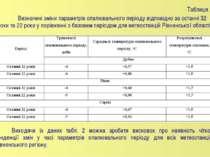 Таблиця 2 Визначені зміни параметрів опалювального періоду відповідно за оста...