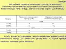 Таблиця 4 Можливі зміни параметрів опалювального періоду для метеостанції Рів...