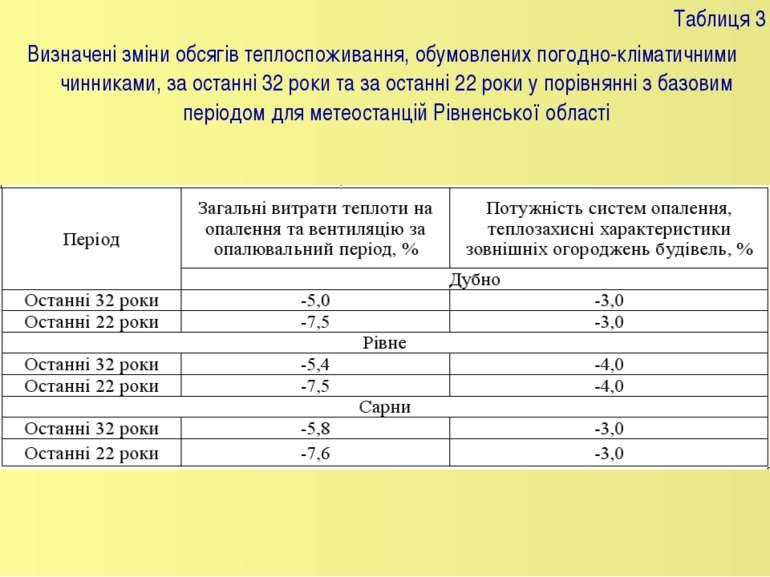Таблиця 3 Визначені зміни обсягів теплоспоживання, обумовлених погодно-клімат...