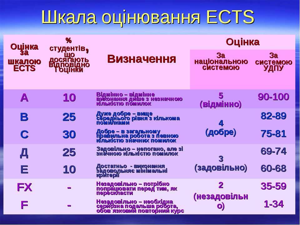 Шкала оцінювання ECTS