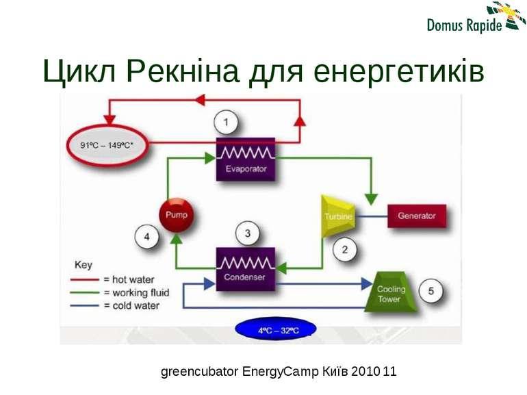 Цикл Рекніна для енергетиків greencubator EnergyCamp Київ 2010