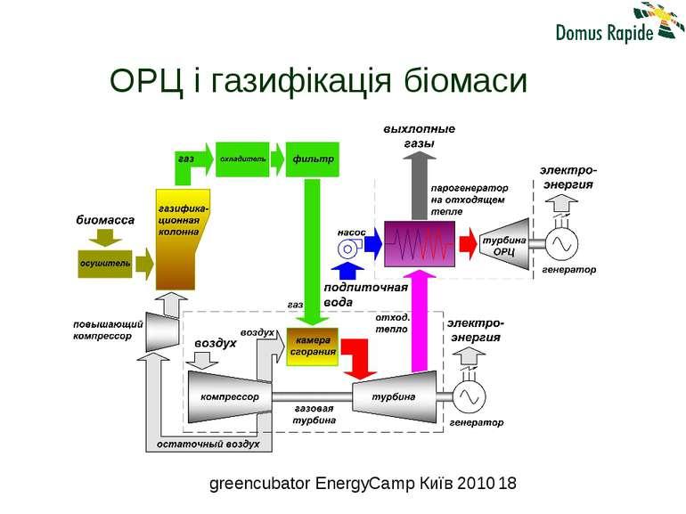 ОРЦ і газифікація біомаси greencubator EnergyCamp Київ 2010