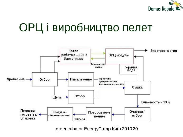 ОРЦ і виробництво пелет greencubator EnergyCamp Київ 2010