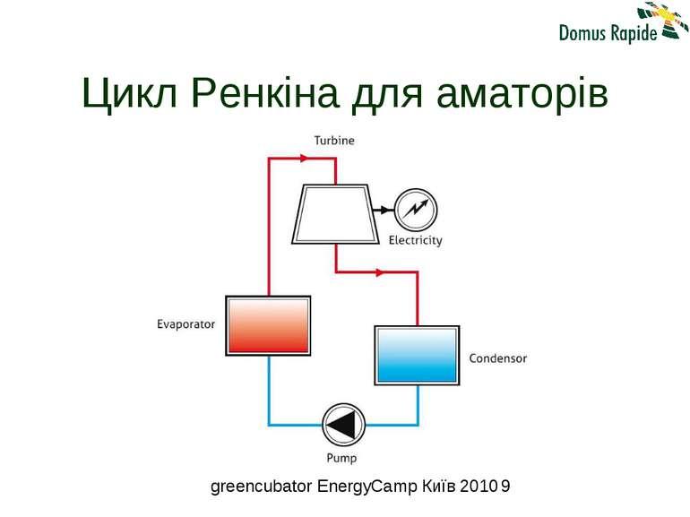Цикл Ренкіна для аматорів greencubator EnergyCamp Київ 2010