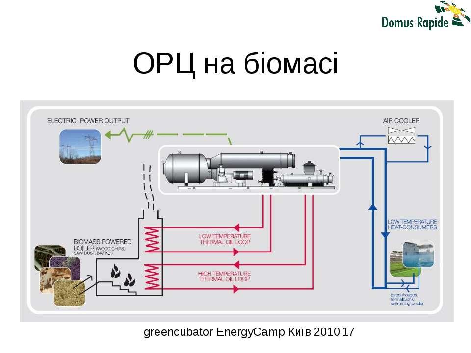 ОРЦ на біомасі greencubator EnergyCamp Київ 2010