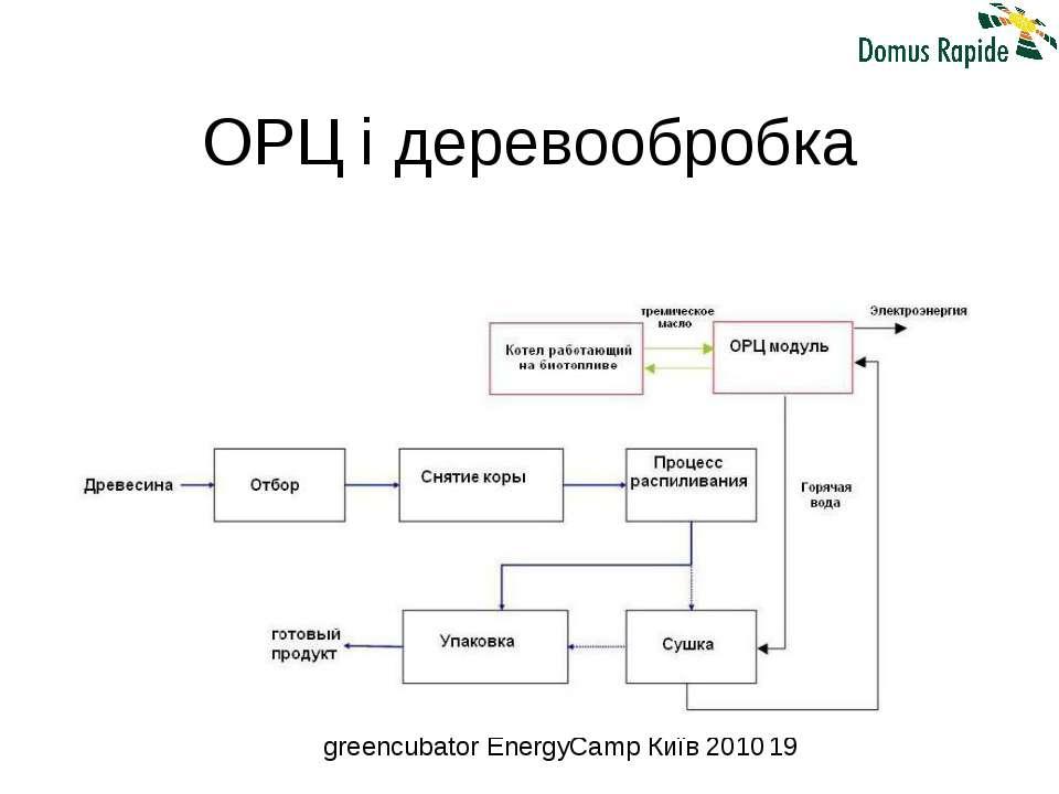 ОРЦ і деревообробка greencubator EnergyCamp Київ 2010