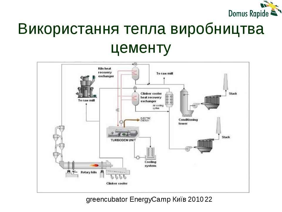 Використання тепла виробництва цементу greencubator EnergyCamp Київ 2010