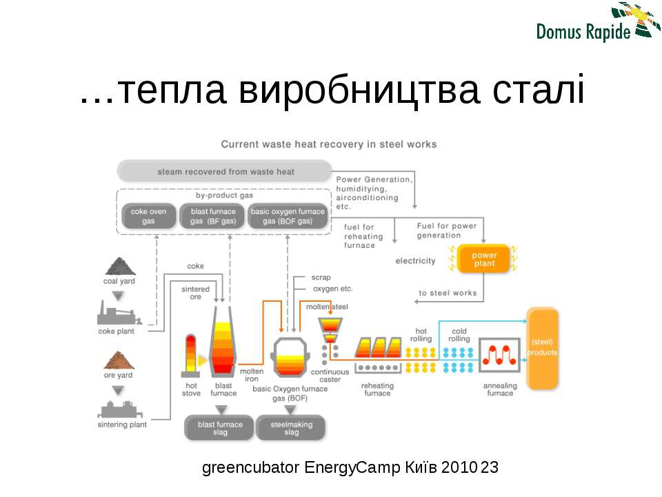 …тепла виробництва сталі greencubator EnergyCamp Київ 2010