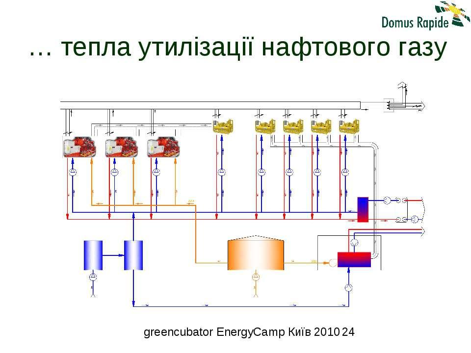 … тепла утилізації нафтового газу greencubator EnergyCamp Київ 2010