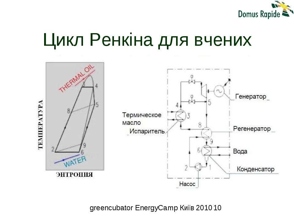 Цикл Ренкіна для вчених greencubator EnergyCamp Київ 2010