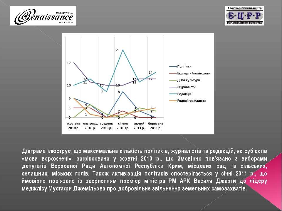 Діаграма ілюструє, що максимальна кількість політиків, журналістів та редакці...