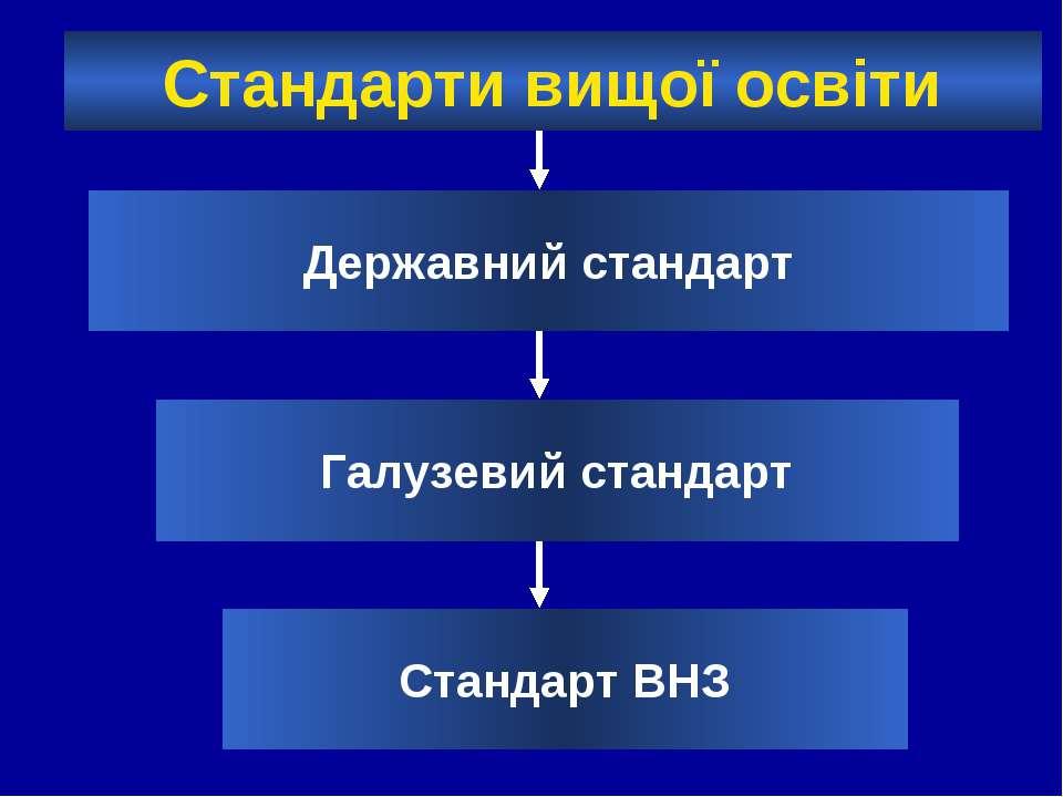 Стандарти вищої освіти Державний стандарт Галузевий стандарт Стандарт ВНЗ