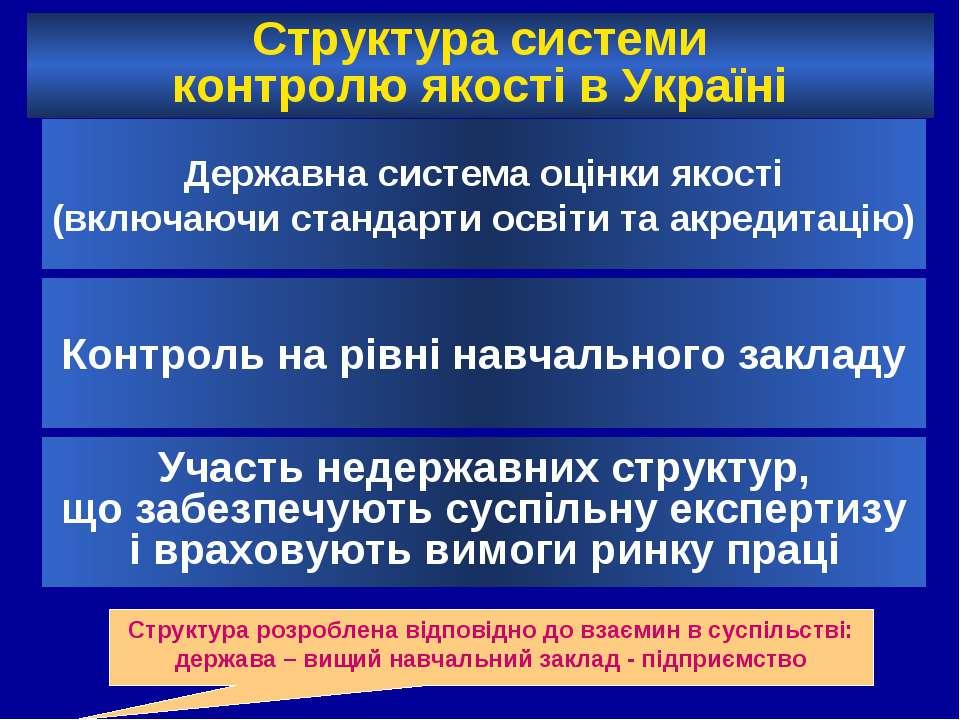 Структура системи контролю якості в Україні Державна система оцінки якості (в...