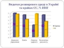 Видатки розширеного уряду в Україні та країнах ЄС, % ВВП