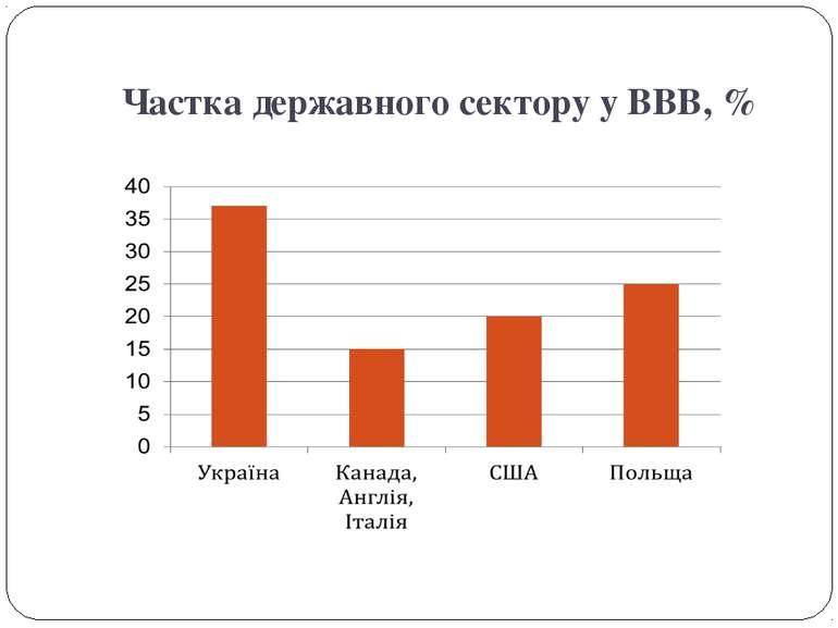 Частка державного сектору у ВВВ, %