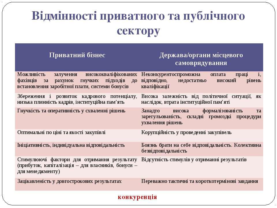Відмінності приватного та публічного сектору конкуренція Приватний бізнес Дер...