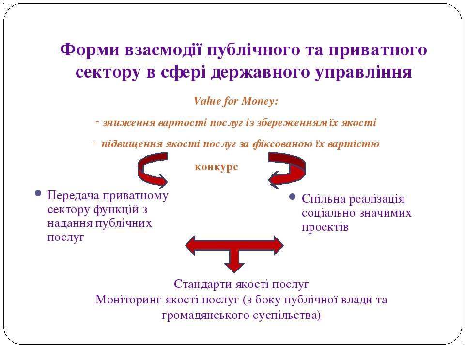 Форми взаємодії публічного та приватного сектору в сфері державного управлінн...