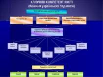 КЛЮЧОВІ КОМПЕТЕНТНОСТІ (бачення українських педагогів) Категорії ключових ком...
