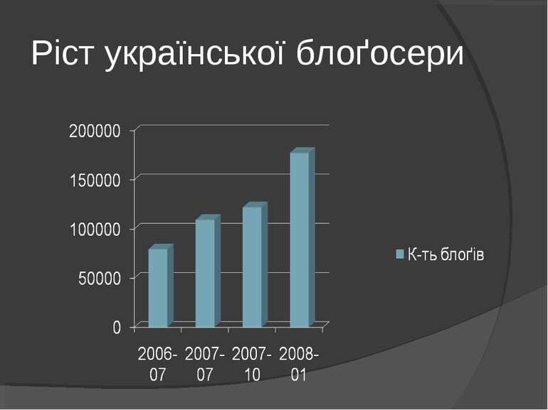 Ріст української блоґосери